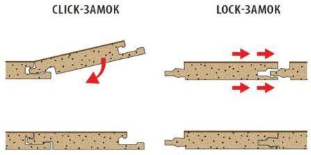 Укладка пола ламинатом своими руками