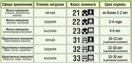 Ламинат 31 32 33 классов